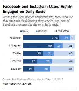 Количество ежедневно активных пользователей Instagram за год выросло на 10%