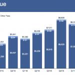 Аудитория Facebook за месяц составила более двух миллиардов