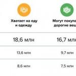 Аудитория ВКонтакте очень высокодоходная